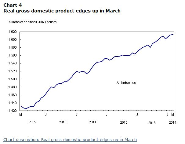 GDP Growth to March 2014