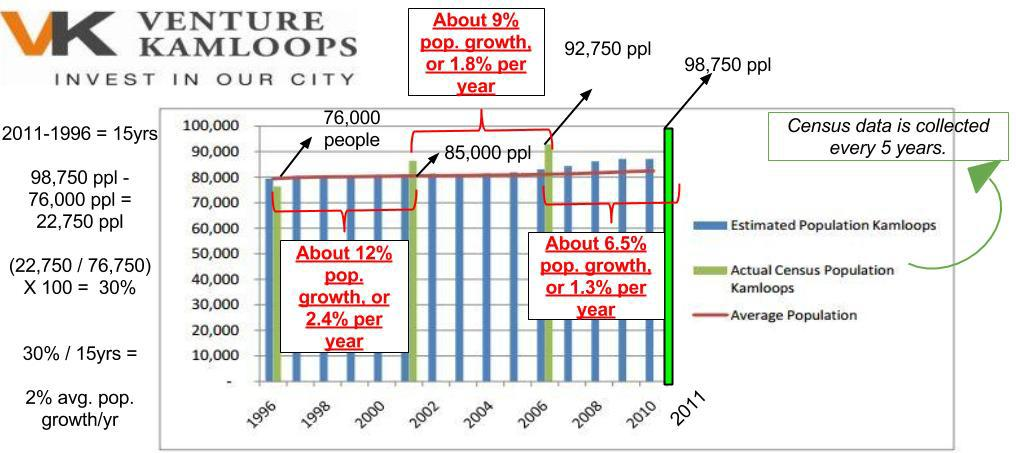 Kamloops Population Growth - Stats Can Census Data